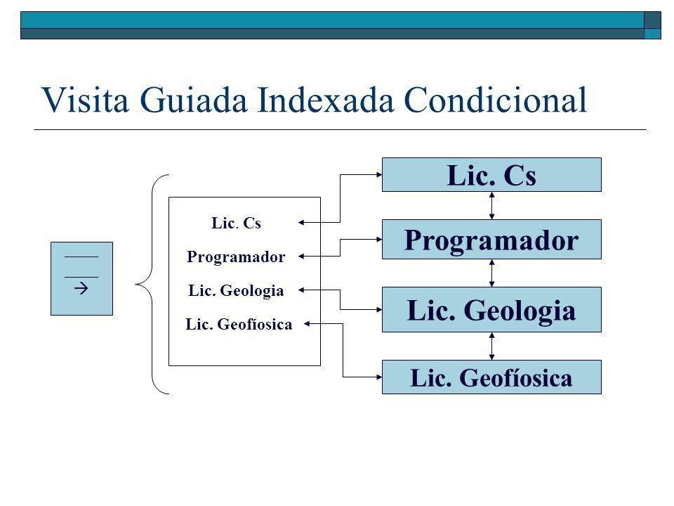 Visita Guiada Condicional Lic. Cs Programador Lic. Geologia Lic. Geofíosica Inicio Circuito Guiado de Carreras