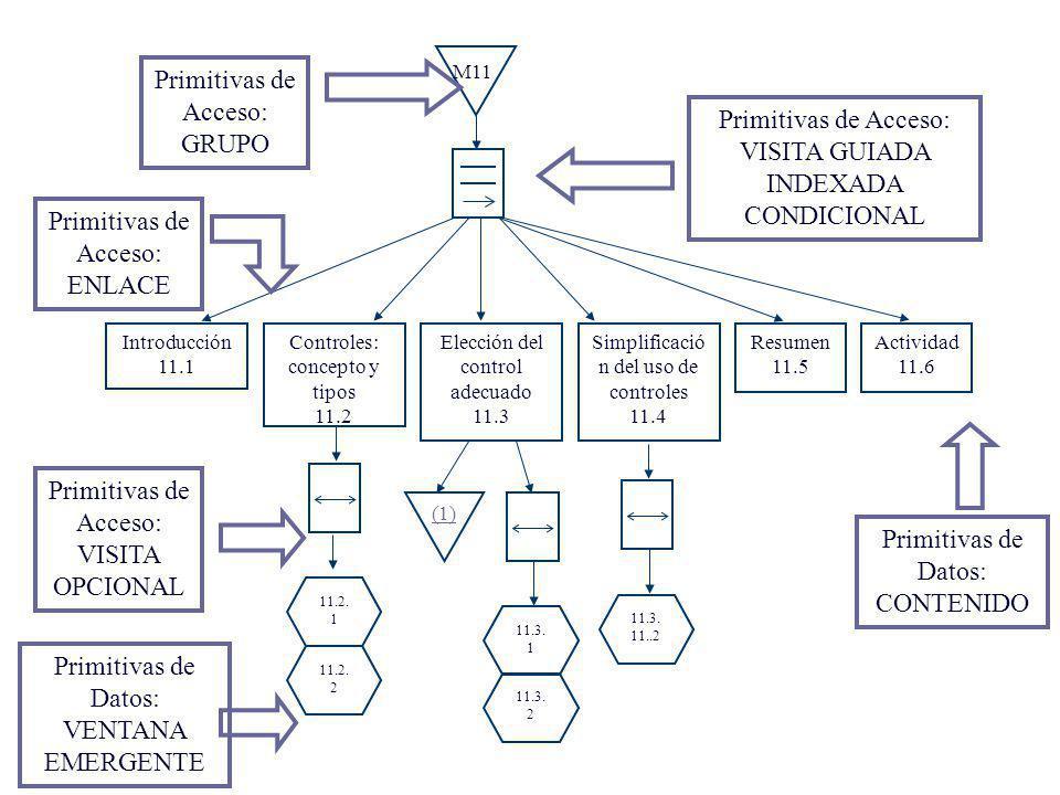 Primitiva de grupo, de dato y enlaces Contenido