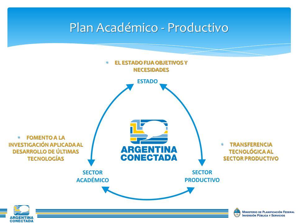 Plan Académico - Productivo FOMENTO A LA INVESTIGACIÓN APLICADA AL DESARROLLO DE ÚLTIMAS TECNOLOGÍAS FOMENTO A LA INVESTIGACIÓN APLICADA AL DESARROLLO DE ÚLTIMAS TECNOLOGÍAS TRANSFERENCIA TECNOLÓGICA AL SECTOR PRODUCTIVO TRANSFERENCIA TECNOLÓGICA AL SECTOR PRODUCTIVO EL ESTADO FIJA OBJETIVOS Y NECESIDADES EL ESTADO FIJA OBJETIVOS Y NECESIDADES
