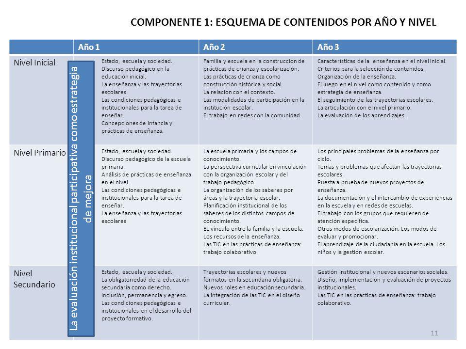 COMPONENTE 1: ESQUEMA DE CONTENIDOS POR AÑO Y NIVEL Año 1Año 2Año 3 Nivel Inicial Estado, escuela y sociedad.