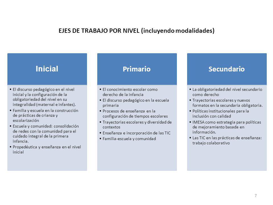 EJES DE TRABAJO POR NIVEL (incluyendo modalidades) Inicial El discurso pedagógico en el nivel inicial y la configuración de la obligatoriedad del nivel en su integralidad (maternal e infantes).
