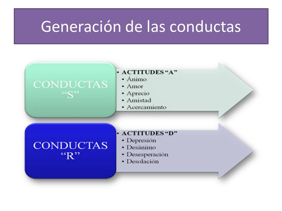 Generación de las conductas