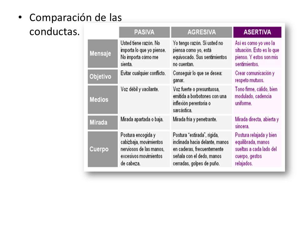 Comparación de las conductas.