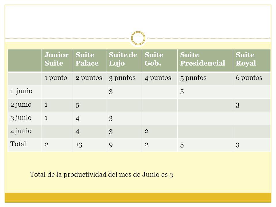 Junior Suite Suite Palace Suite de Lujo Suite Gob. Suite Presidencial Suite Royal 1 punto2 puntos3 puntos4 puntos5 puntos6 puntos 1 junio35 2 junio153