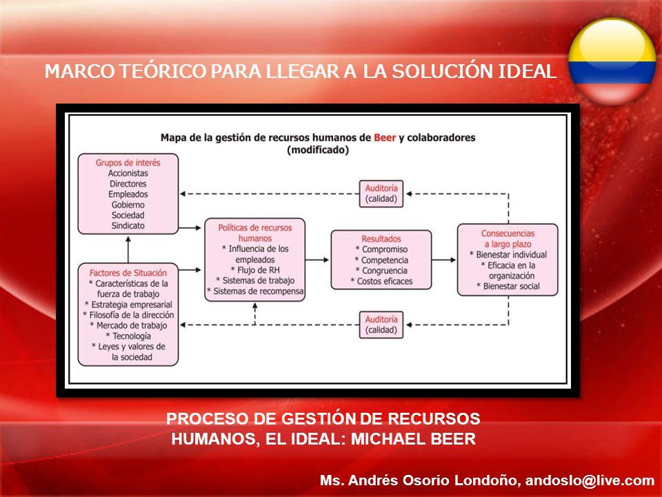 MARCO TEÓRICO PARA LLEGAR A LA SOLUCIÓN IDEAL Ms. Andrés Osorio Londoño, andoslo@live.com PROCESO DE GESTIÓN DE RECURSOS HUMANOS, EL IDEAL: MICHAEL BE