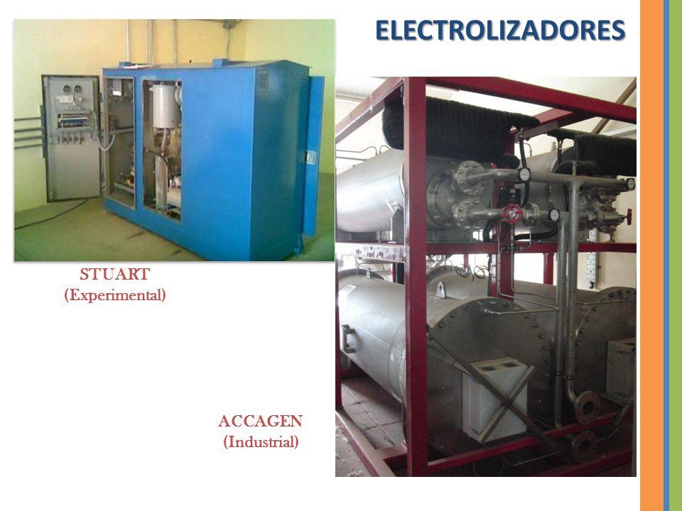 ELECTROLIZADORES STUART (Experimental) ACCAGEN (Industrial)