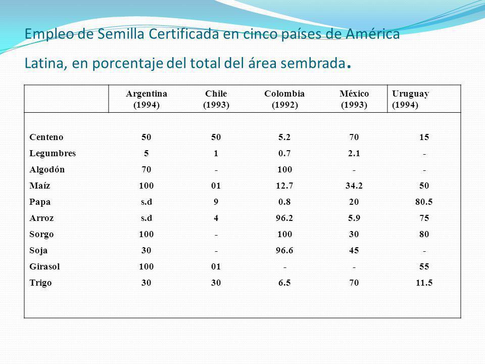 Historia de la Industria de Semillas en cinco países de América Latina ArgentinaChileColombiaMéxicoUruguay Iniciación del Mejoramiento Vegetal 1912 (Trigo) 1925 (Trigo) 1950 (Maíz, Papa) 1932 (Maíz, Trigo) 1912 (Trigo) Iniciación de la producción de semilla por el sector público 19201940193019471935 Iniciación de la industria privada 1919 (Trigo) 19361960 1970 Arribo de compañías multinacionales 1950 (Maíz) 1970 (Girasol) 195619751960- Creación de programas de certificación de semillas 19351943196619611964