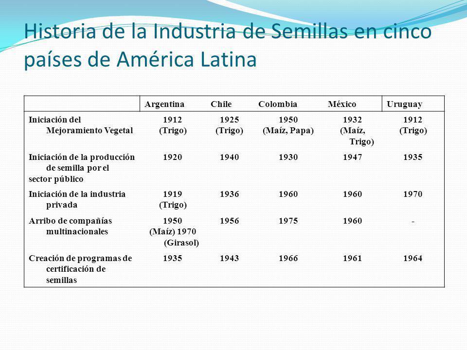 Composición de la Industria de Semillas en cinco países de América Latina Tipo de Organización ArgentinaChileColombiaMéxicoUruguay Mejoramiento Vegetal Pública83272 Privada50 1 57146 Total5889218 Producción de Semilla Pública40s.d-11 Cooperativa200s.d1438 Privada950110**431336 Multinacional71496- Asoc.