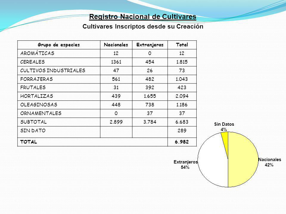 Sin Datos 4% Extranjeros 54% Nacionales 42% Grupo de especiesNacionalesExtranjerosTotal AROMÁTICAS120 CEREALES13614541.815 CULTIVOS INDUSTRIALES472673 FORRAJERAS5614821.043 FRUTALES31392423 HORTALIZAS4391.6552.094 OLEAGINOSAS4487381.186 ORNAMENTALES037 SUBTOTAL2.8993.7846.683 SIN DATO289 TOTAL6.982 Registro Nacional de Cultivares Cultivares Inscriptos desde su Creación