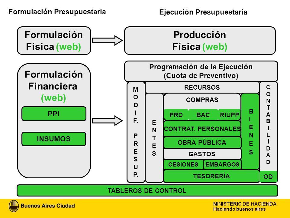 Formulación Presupuestaria Formulación Física Producción Física Formulación Financiera Programación de la Ejecución ENTESENTES COMPRAS GASTOS CONTABIL