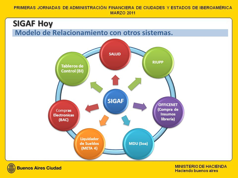 Tableros de Control (BI) SIGAF Hoy Modelo de Relacionamiento con otros sistemas.