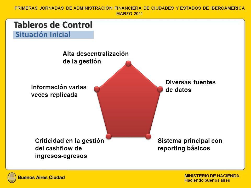 Alta descentralización de la gestión Criticidad en la gestión del cashflow de ingresos-egresos Diversas fuentes de datos Información varias veces repl