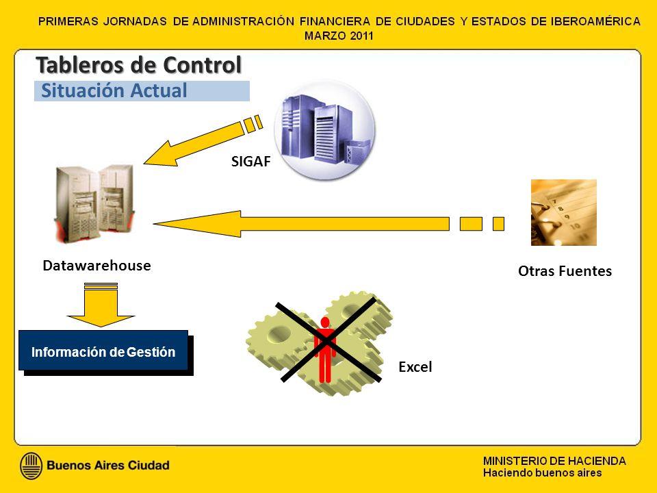 SIGAF Datawarehouse Otras Fuentes Excel Información de Gestión Tableros de Control Situación Actual