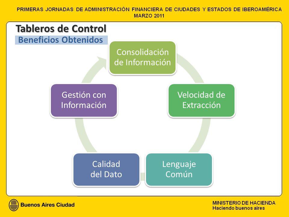 Consolidación de Información Velocidad de Extracción Lenguaje Común Calidad del Dato Gestión con Información Tableros de Control Beneficios Obtenidos