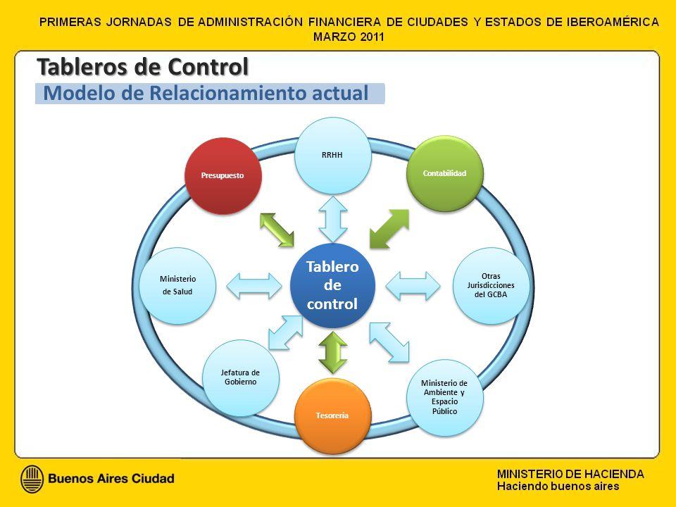Tableros de Control Modelo de Relacionamiento actual