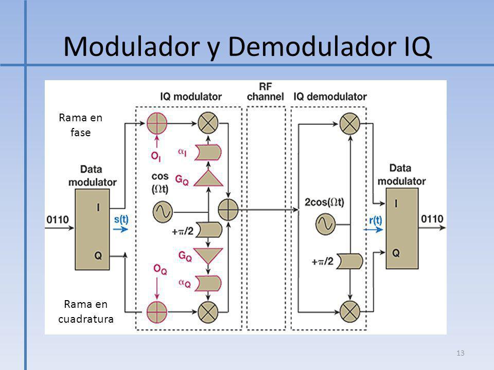 Modulador y Demodulador IQ 13 Rama en fase Rama en cuadratura