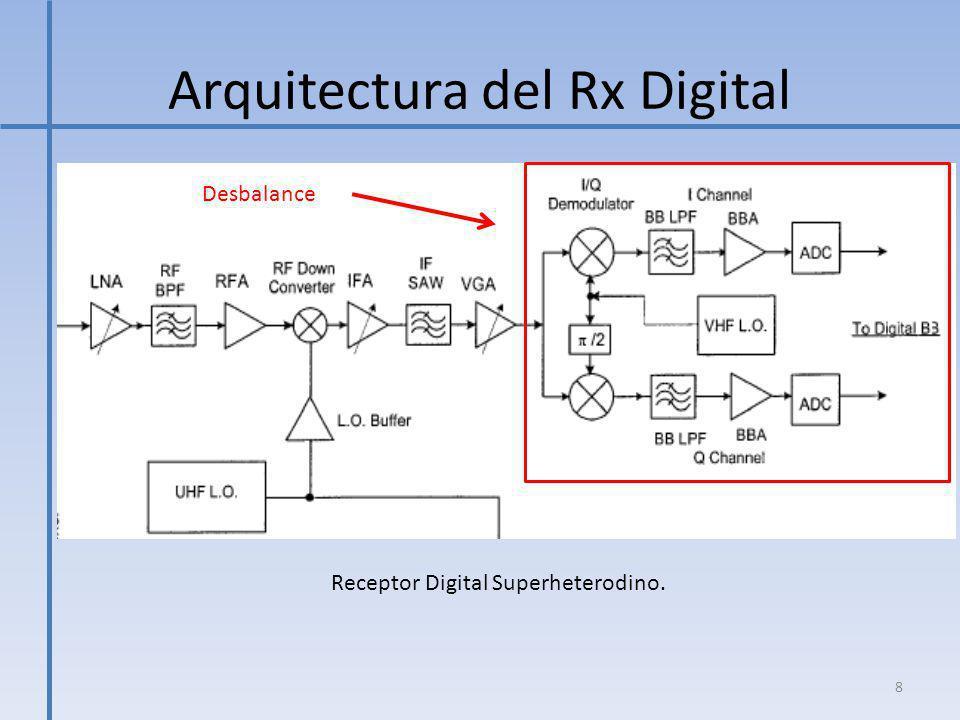 Arquitectura del Rx Digital Receptor Digital de Conversión Directa.