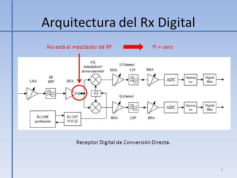 Arquitectura del Rx Digital Receptor Digital de Conversión Directa. 9 No está el mezclador de RFFI = cero