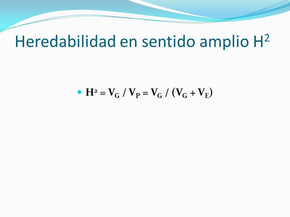 Heredabilidad Realizada R = ds.