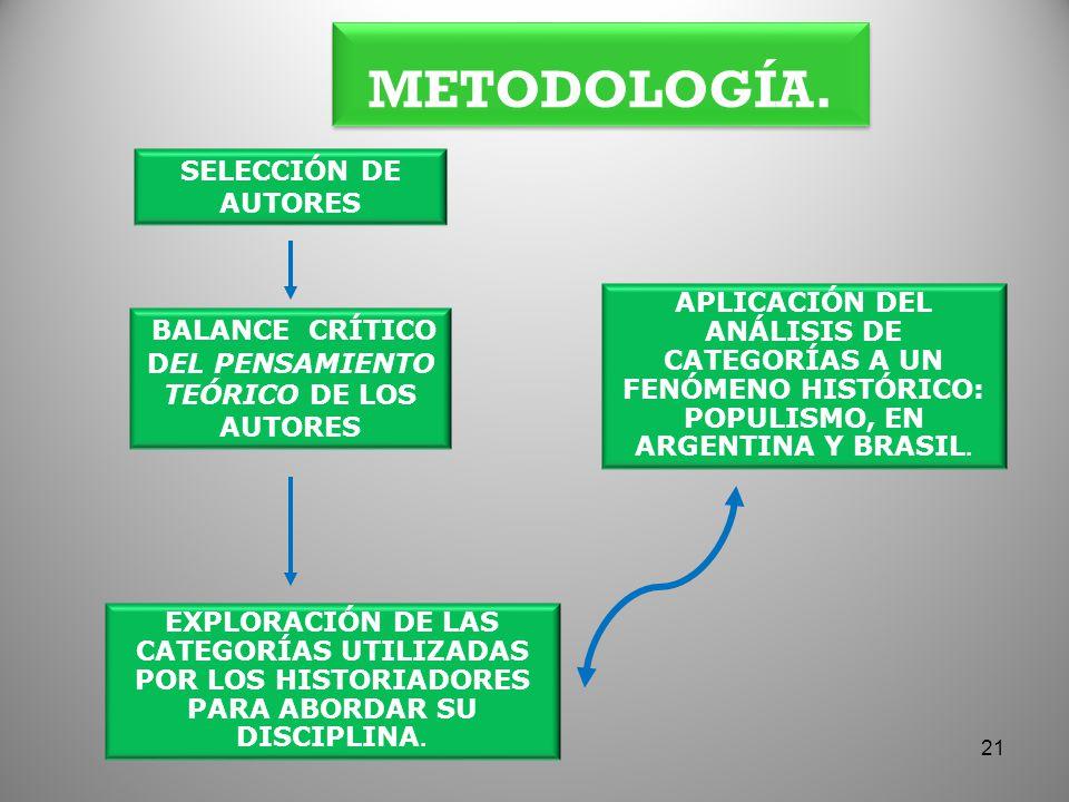 METODOLOGÍA. SELECCIÓN DE AUTORES BALANCE CRÍTICO DEL PENSAMIENTO TEÓRICO DE LOS AUTORES EXPLORACIÓN DE LAS CATEGORÍAS UTILIZADAS POR LOS HISTORIADORE