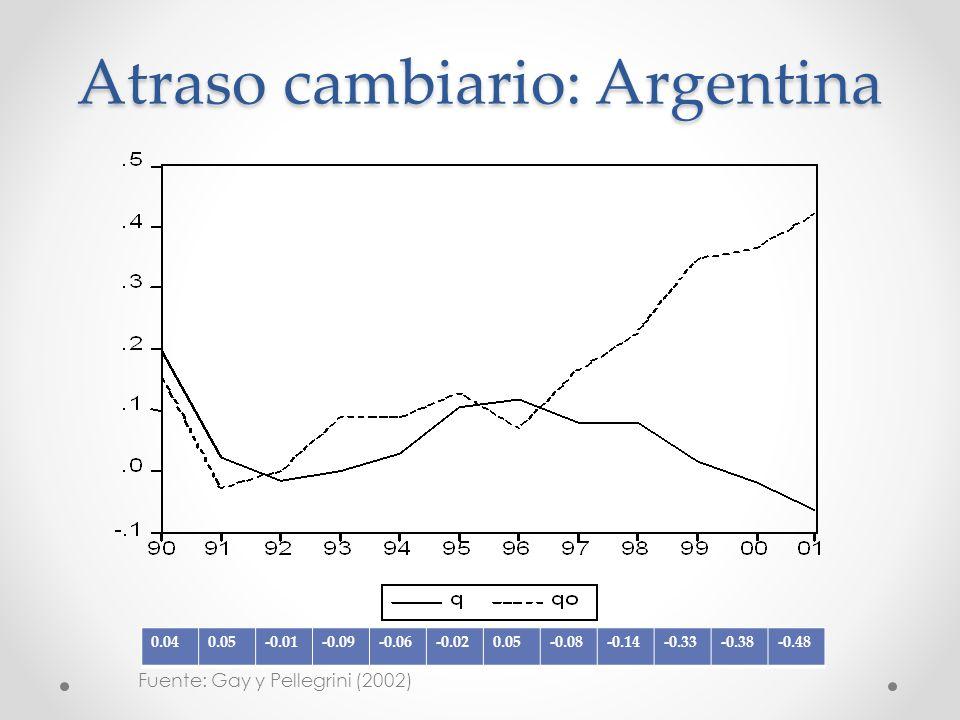Atraso cambiario: Argentina 0.040.05-0.01-0.09-0.06-0.020.05-0.08-0.14-0.33-0.38-0.48 Fuente: Gay y Pellegrini (2002)