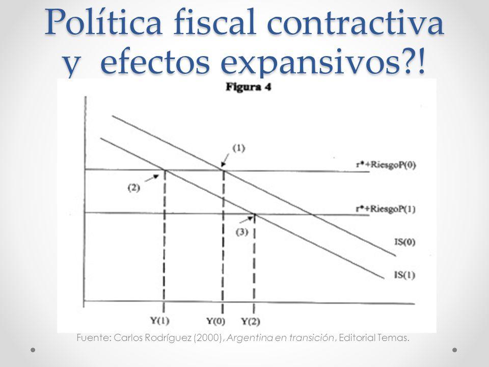 Política fiscal contractiva y efectos expansivos?! Fuente: Carlos Rodríguez (2000), Argentina en transición, Editorial Temas.