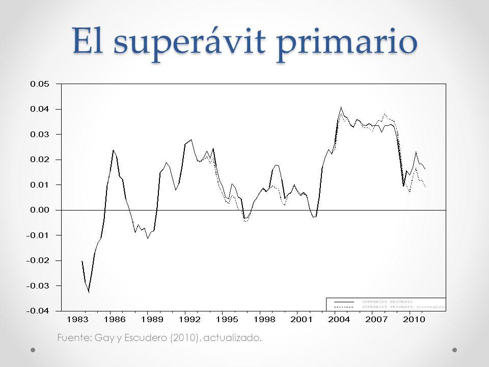 El superávit primario Fuente: Gay y Escudero (2010), actualizado.