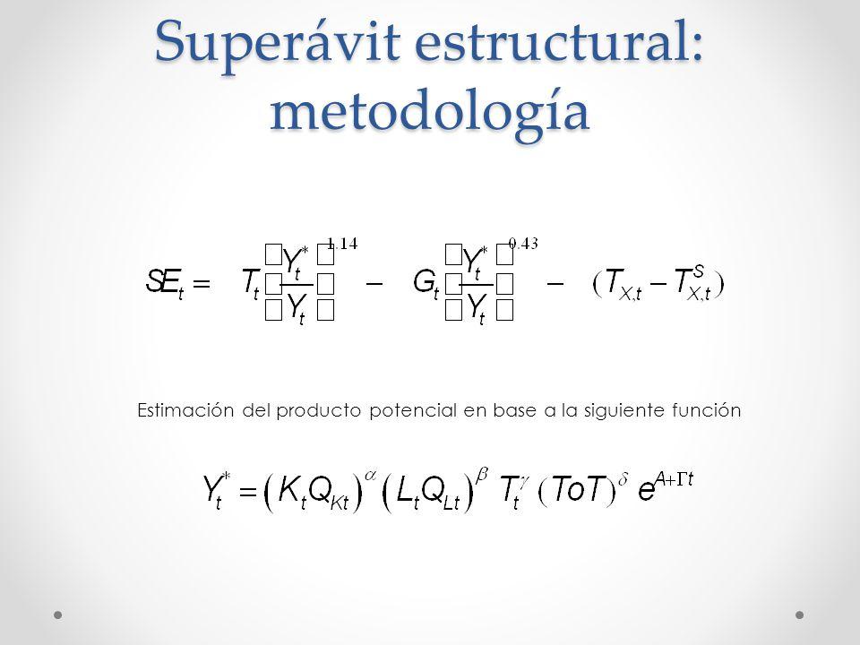 Superávit estructural: metodología Estimación del producto potencial en base a la siguiente función