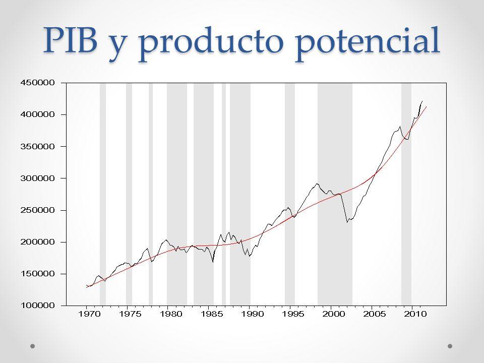 PIB y producto potencial