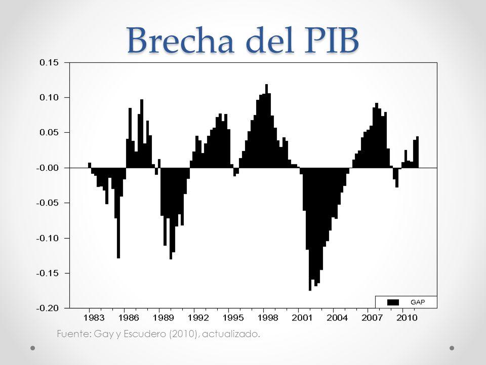 Brecha del PIB Fuente: Gay y Escudero (2010), actualizado.
