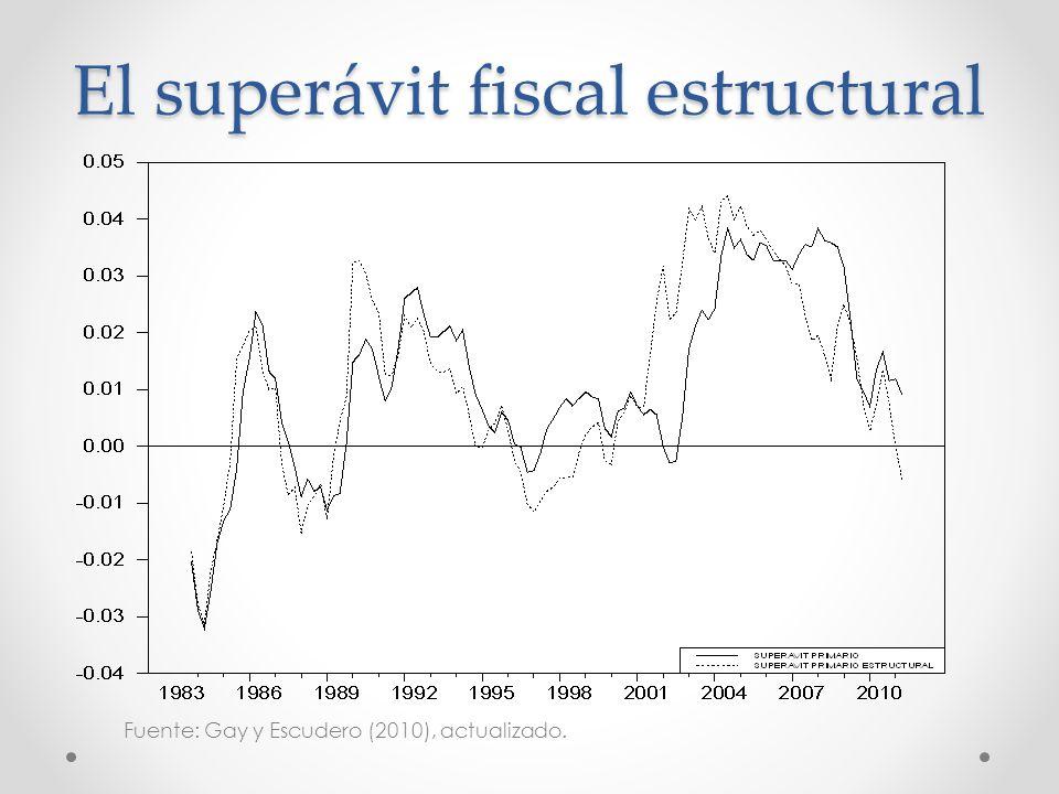 El superávit fiscal estructural Fuente: Gay y Escudero (2010), actualizado.