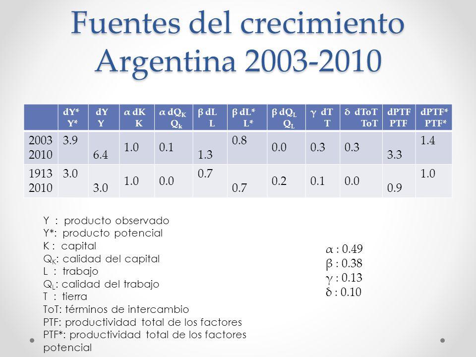 Fuentes del crecimiento Argentina 2003-2010 dY* Y* dY Y α dK K α dQ K Q k β dL L β dL* L* β dQ L Q L γ dT T δ dToT ToT dPTF PTF dPTF* PTF* 2003 2010 3