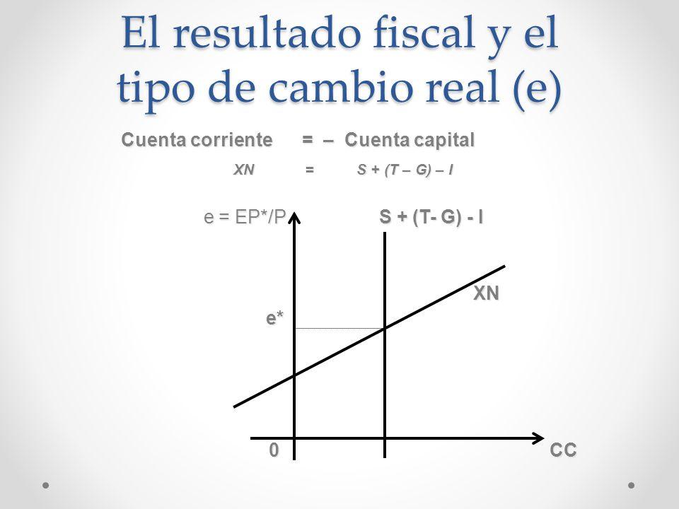 Cuenta corriente = – Cuenta capital Cuenta corriente = – Cuenta capital XN = S + (T – G) – I XN = S + (T – G) – I e = EP*/P S + (T- G) - I e = EP*/P S