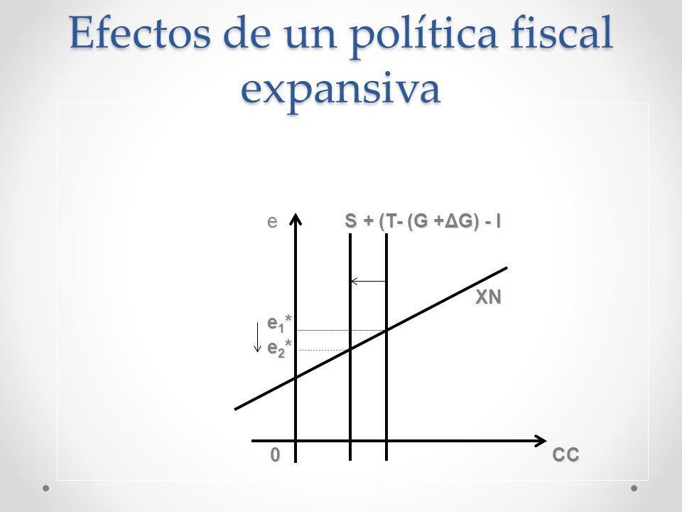 e S + (T- (G +ΔG) - I e S + (T- (G +ΔG) - I XN XN e 1 * e 1 * e 2 * e 2 * 0 CC 0 CC Efectos de un política fiscal expansiva
