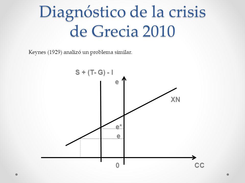 S + (T- G) - I S + (T- G) - I e e XN XN e* e* e 0 CC 0 CC Diagnóstico de la crisis de Grecia 2010 Keynes (1929) analizó un problema similar.