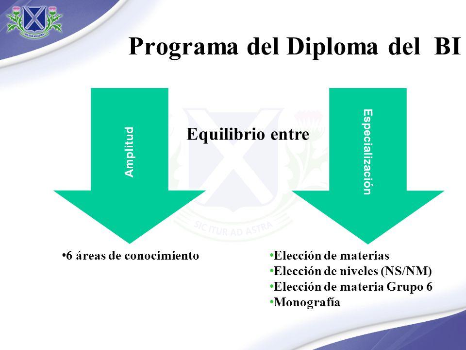Programa del Diploma del BI Amplitud Especialización Equilibrio entre 6 áreas de conocimiento Elección de materias Elección de niveles (NS/NM) Elecció
