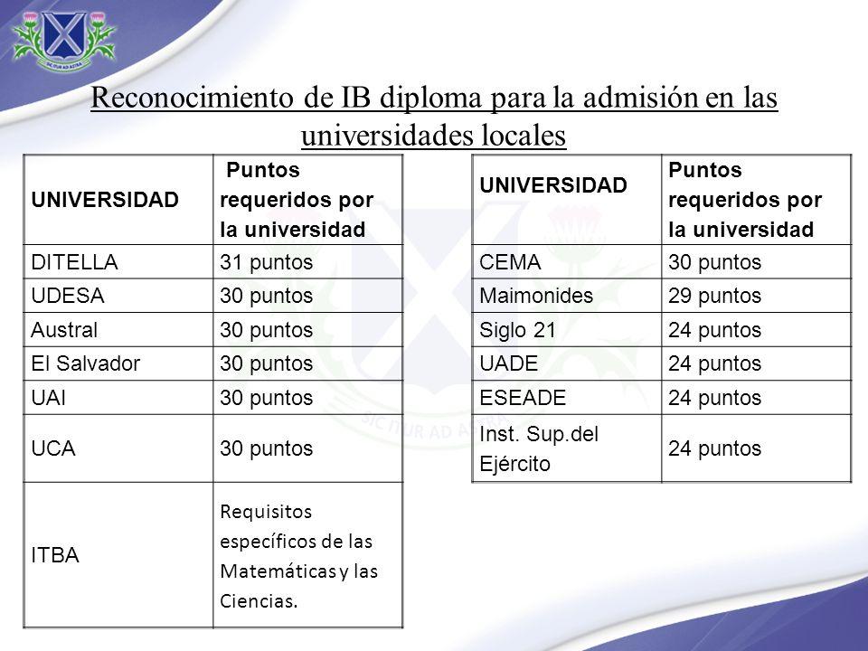 Reconocimiento de IB diploma para la admisión en las universidades locales UNIVERSIDAD Puntos requeridos por la universidad UNIVERSIDAD Puntos requeri