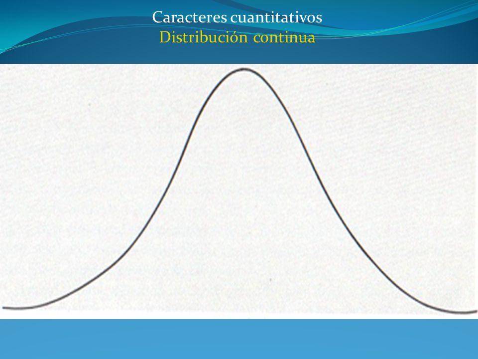 Caracteres cuantitativos Distribución continua