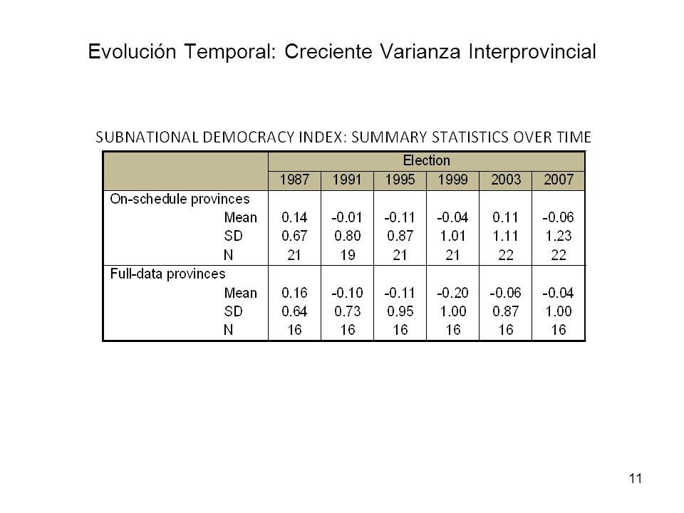 11 Evolución Temporal: Creciente Varianza Interprovincial