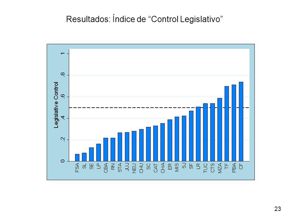 23 Resultados: Índice de Control Legislativo
