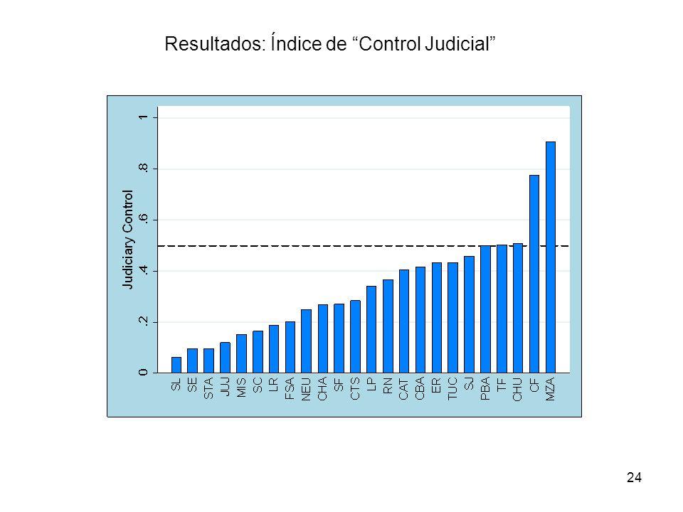 24 Resultados: Índice de Control Judicial