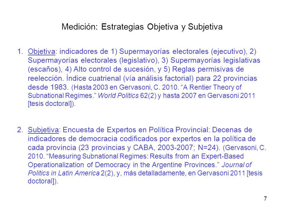 1.Objetiva: indicadores de 1) Supermayorías electorales (ejecutivo), 2) Supermayorías electorales (legislativo), 3) Supermayorías legislativas (escaño