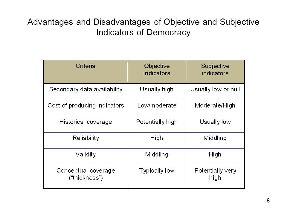 Advantages and Disadvantages of Objective and Subjective Indicators of Democracy 8