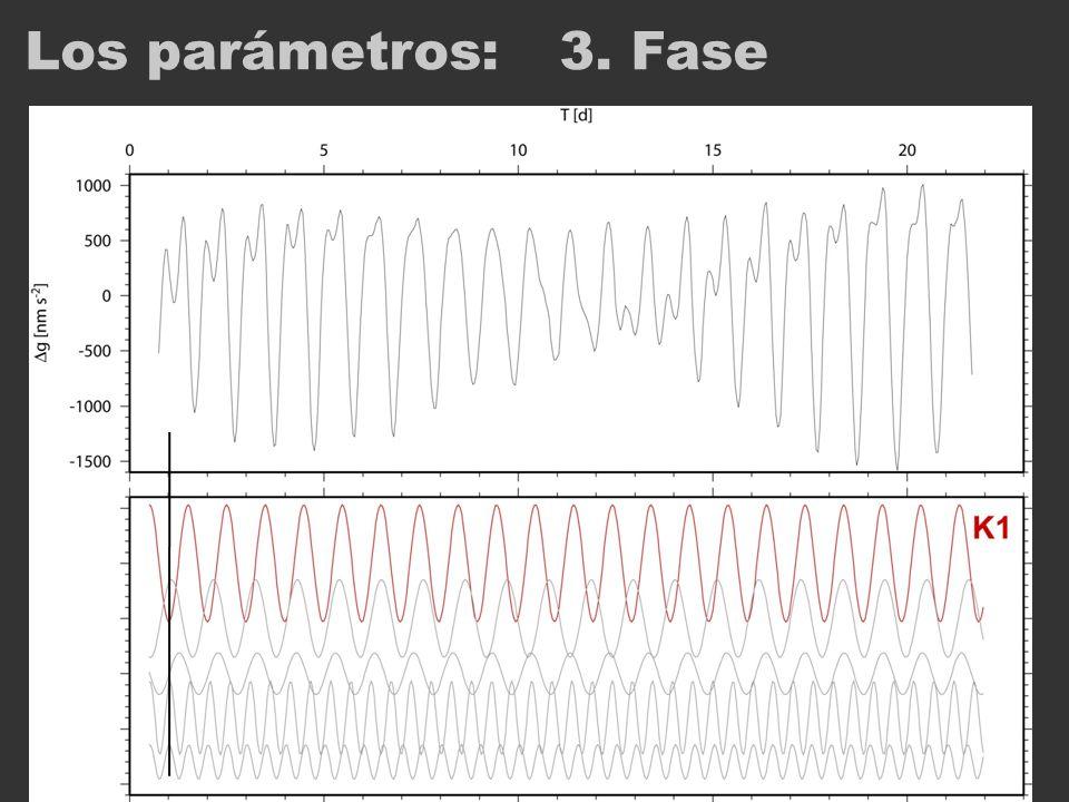 Los parámetros:3. Fase