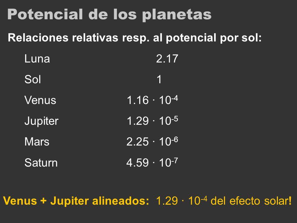 Potencial de los planetas Relaciones relativas resp. al potencial por sol: Luna2.17 Sol1 Venus1.16 · 10 -4 Jupiter1.29 · 10 -5 Mars2.25 · 10 -6 Saturn