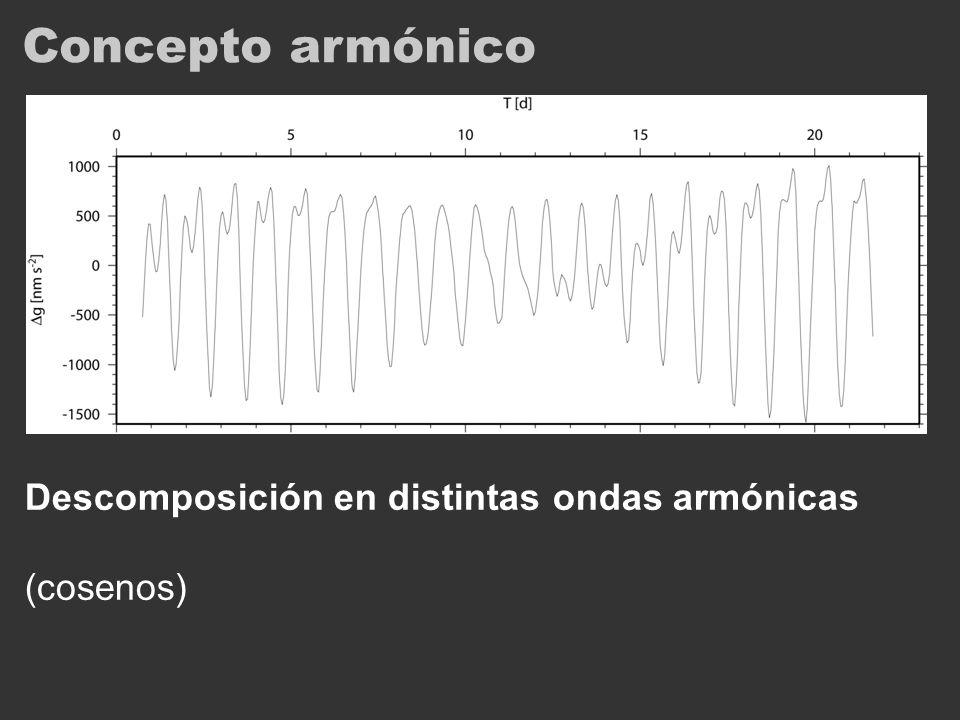 Los parámetros Ondas armónicas definidas por 3 parámetros: Período (frecuencia) – conocido (de órbitas M+S) *componente de mareas* Amplitud Fase Cada componente queda caracterizada por (A, φ) variables