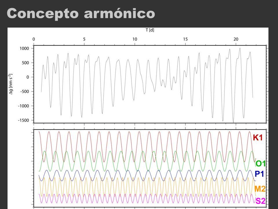 Convenciones Período / Frecuencia / Velocidad: distintas representaciones equivalentes Período: horas:min, días Frecuencia :cpd (ciclos por día) Velocidad ondular (wave speed):° / h (grados λ por hora)