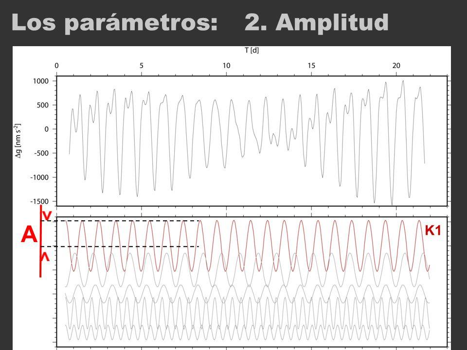 Los parámetros:2. Amplitud A
