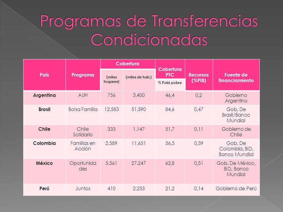 PaísPrograma Cobertura Cobertura PTCRecursos (%PIB) Fuente de financiamiento (miles hogares) (miles de hab.) % Pobl. pobre Argentina AUH7563.40046,40,