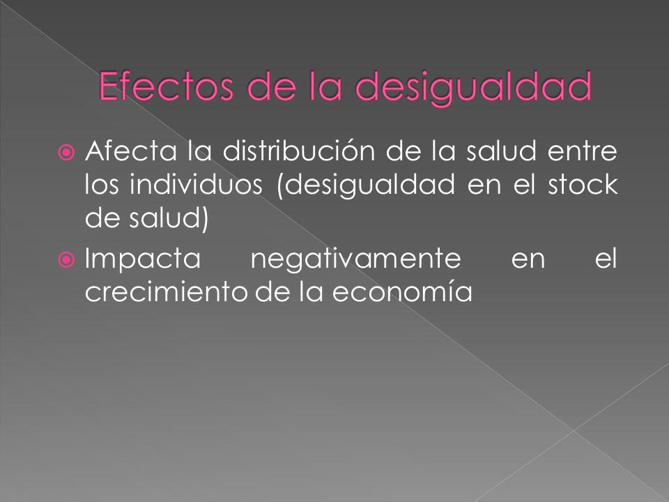 Afecta la distribución de la salud entre los individuos (desigualdad en el stock de salud) Impacta negativamente en el crecimiento de la economía